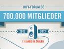 HiFi-Forum 700.000 Mitglieder