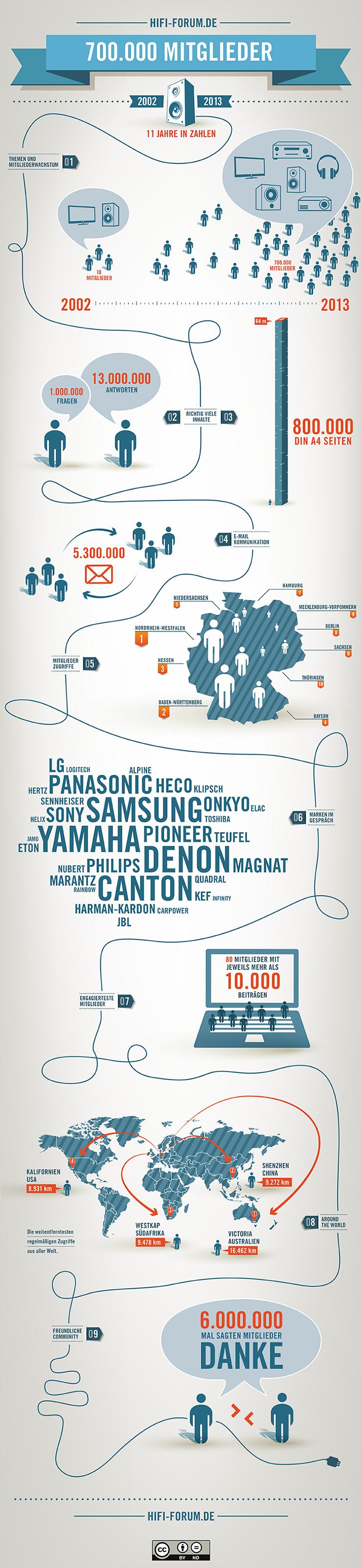 HiFi-Forum 700.000 Mitglieder Infografik