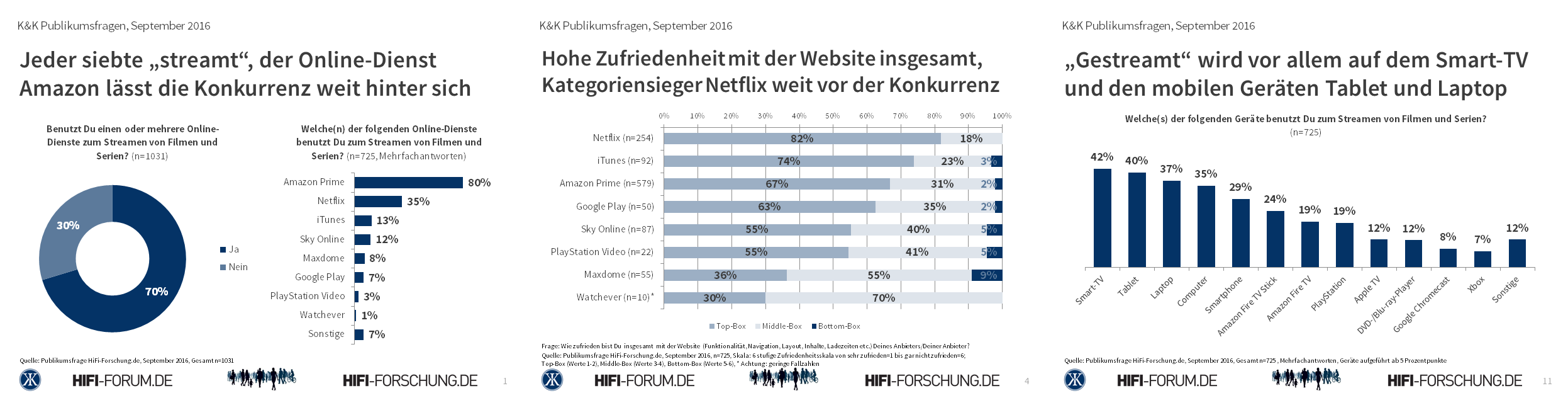 HiFi-Forschung Publikumsfrage Streaming